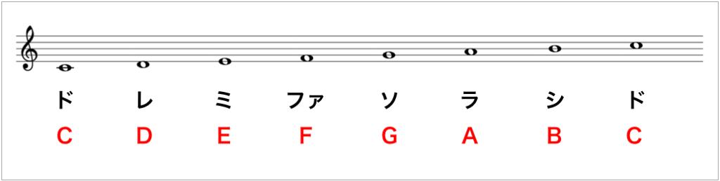 アルファベット ドレミ
